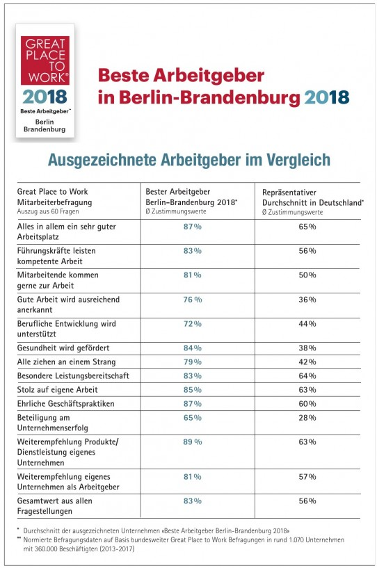 Beste Arbeitgeber in Berlin-Brandenburg 2018