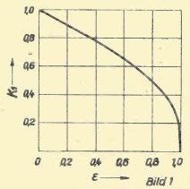 Abb. 3: Diagramm.