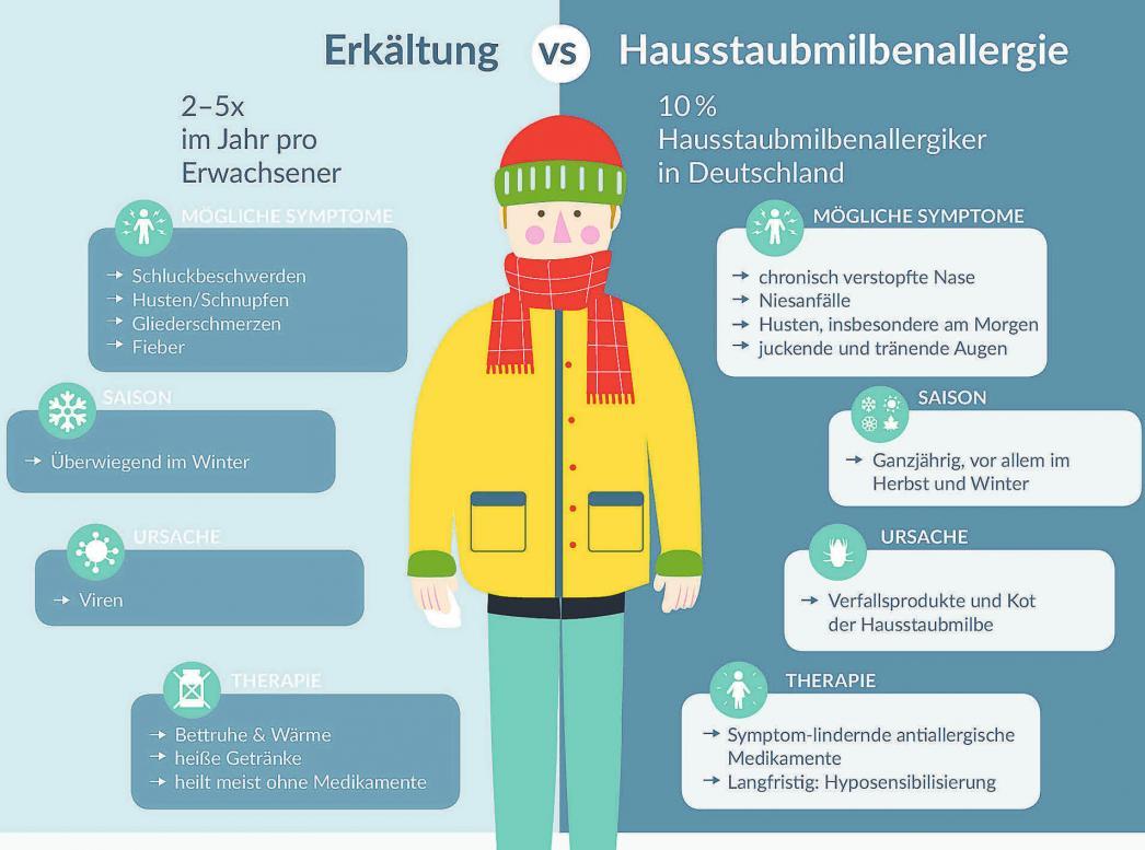Husten Schnupfen Heiserkeit Gesundheit Gottinger Tageblatt
