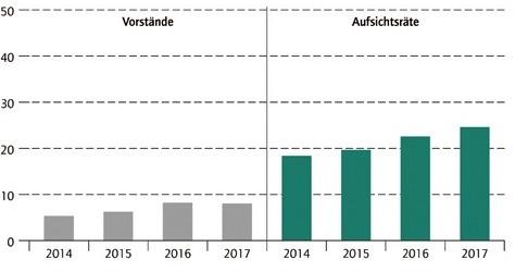 Geschlechterquote für Aufsichtsräte greift - Karriere ...
