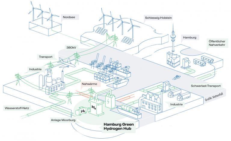 Freie und Wasserstoff Stadt Hamburg
