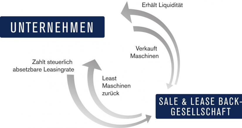 Liquide bleiben dank Sale & Lease back