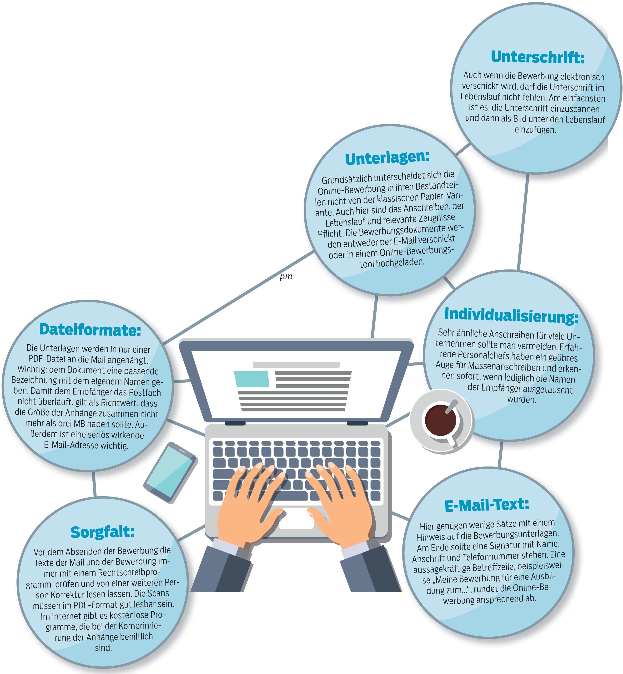 Online Bewerbung Muster Die 8 Wichtigsten 5