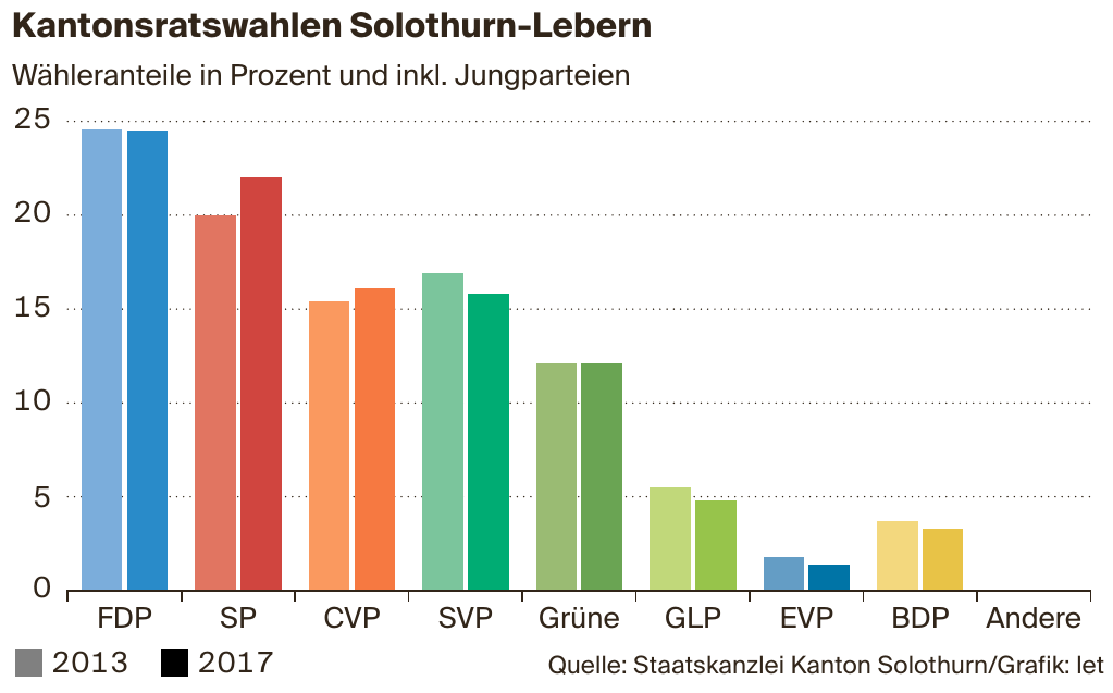 Kantonsratswahlen Solothurn-Lebern