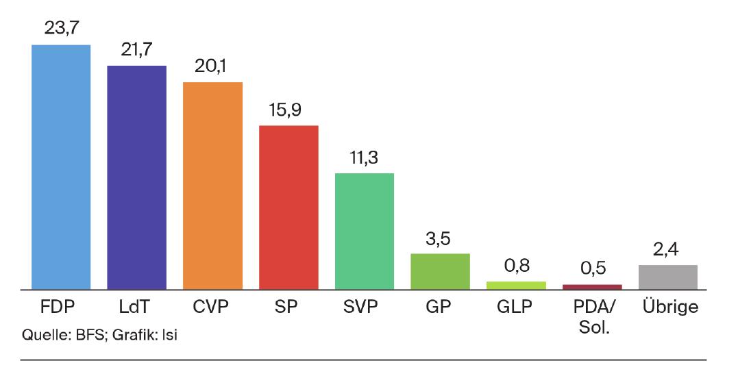 Nationalratswahlen Kanton Tessin 2015 - Wählerstärken in Prozent Quelle: BFS; Grafik: lsi