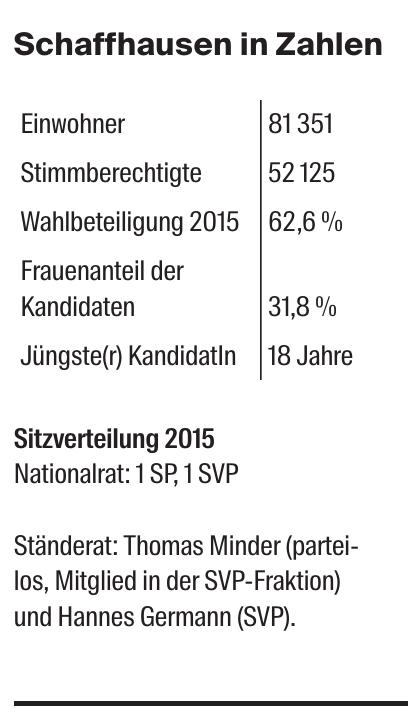 Schaffhausen in Zahlen