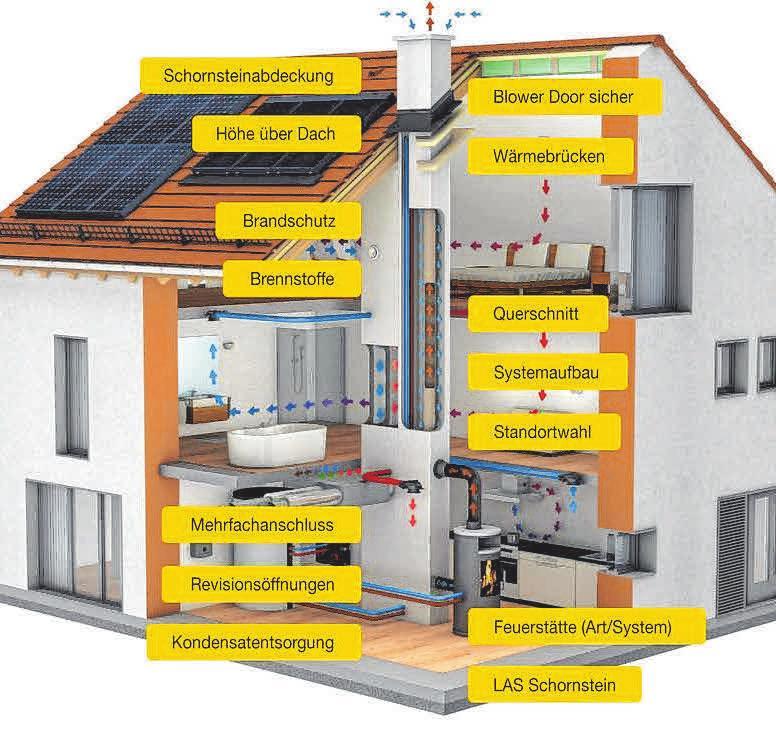 """Wichtige Aspekte der Schornsteintechnik und bauliche Vorgaben bei der Verwendung moderner Haustechnik sind im IPS-Systemhaus unter """"Anforderungen Schornsteintechnik"""" nachzulesen."""