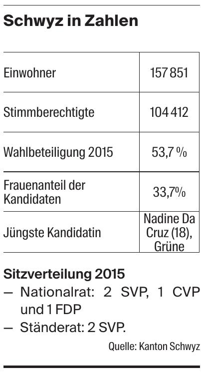 Schwyz in Zahlen