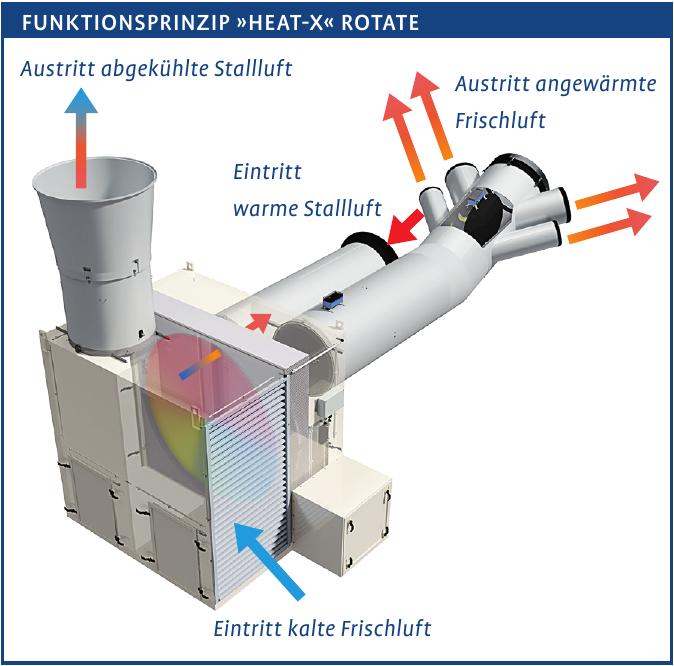 Mit »Heat-X« Rotate Energie sparen Image 2