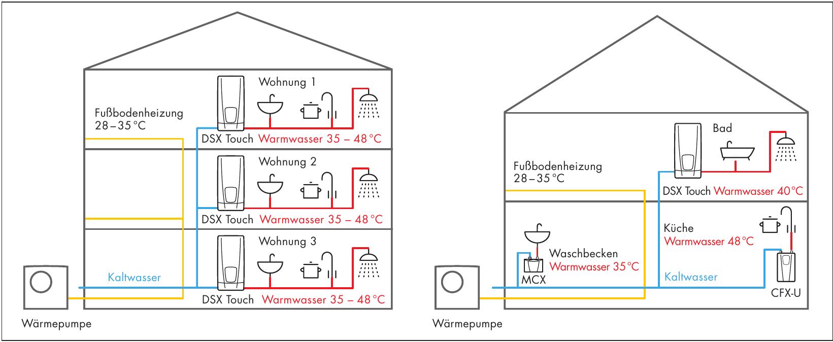Trennung von Heizung und Warmwasser mithilfe von E-Durchlauferhitzern in einem Mehrfamilienhaus (li.) und Einfamilienhaus (re.)