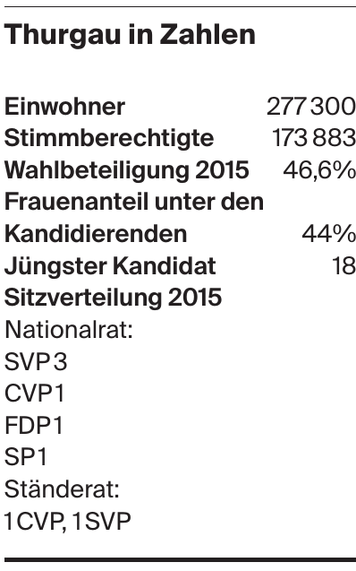 Thurgau in Zahlen