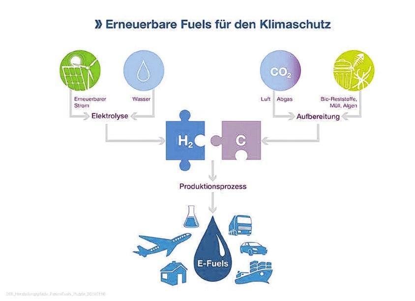 Flüssige Energie für die Zukunft
