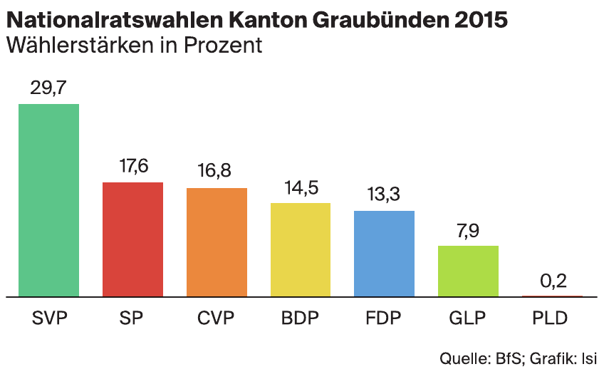 Nationalratswahlen Kanton Baselland 2015