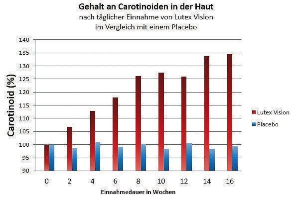 Die Grafik zeigt, wie sich der Anteil an Carotinoiden in der Haut bei der Einnahme von Lutein steigert. Zum Vergleich sind die Werte bei der Einnahme eines Placebos aufgeführt