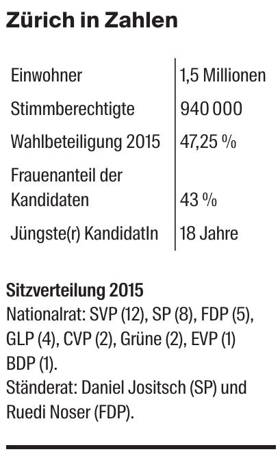 Zürich in Zahlen