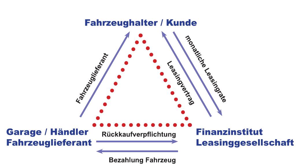 Beim Leasinggeschäft sind die Partner auf vielfältige Weise miteinander verbunden und gegenseitig verpflichtet. Grafik: Pfann