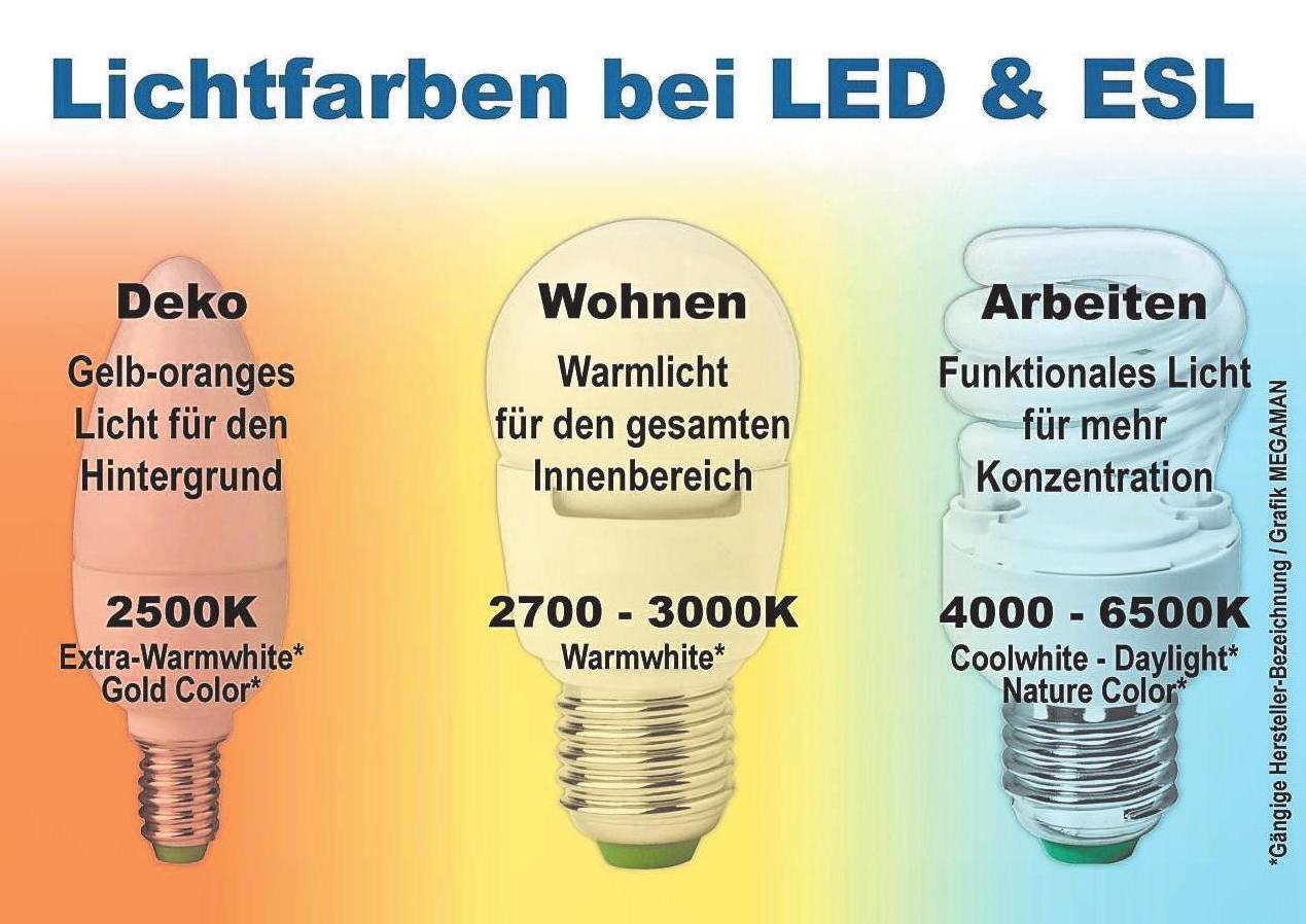 Energiesparleuchten – umweltbewusst und sparsam Image 1