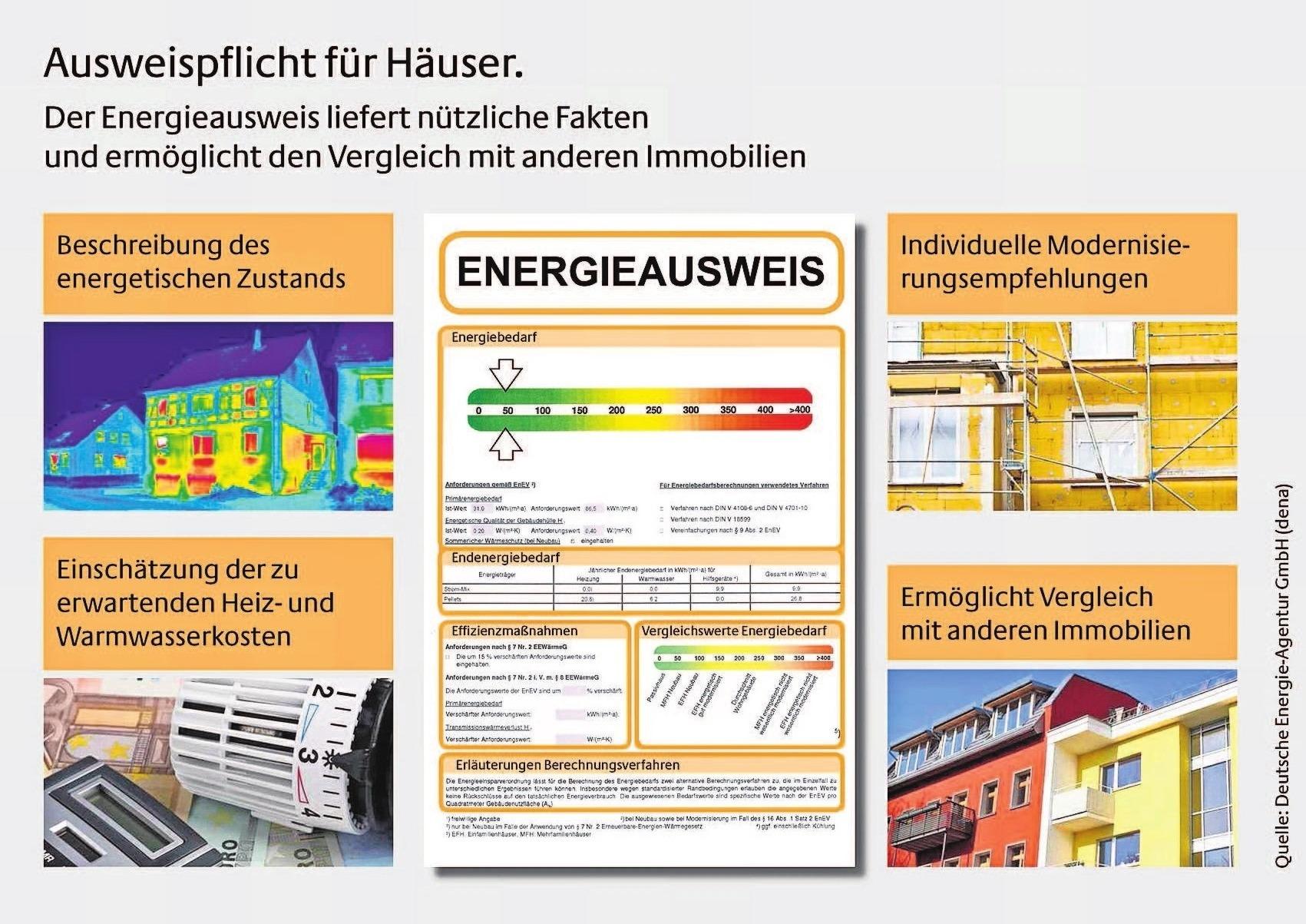 Dank der gesetzlich vorgeschriebenen Energieausweise lässt sich die Energieeffizienz von Immobilien besser miteinander vergleichen.