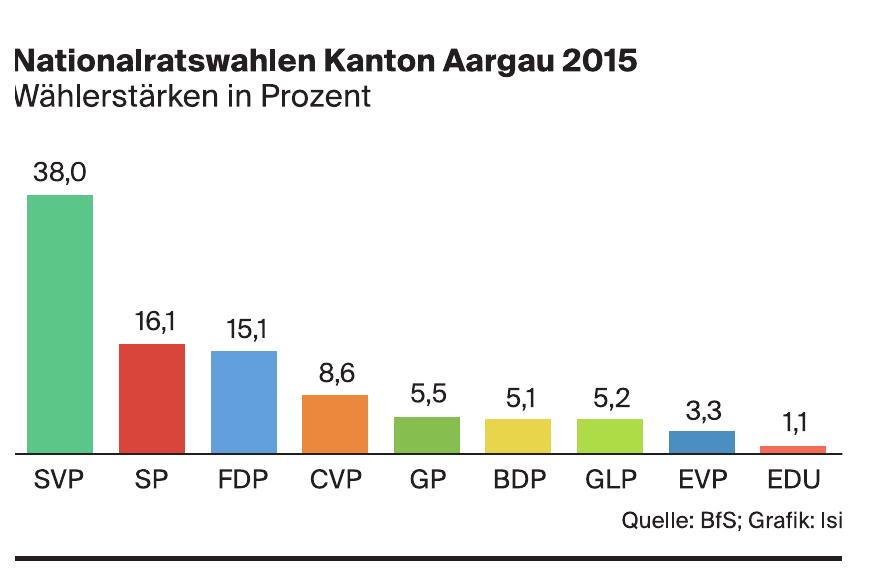 Nationalratswahlen Kanton Solothurn 2015