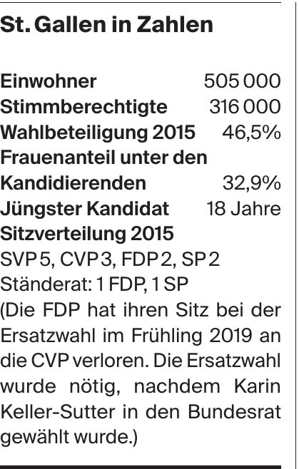 St. Gallen in Zahlen