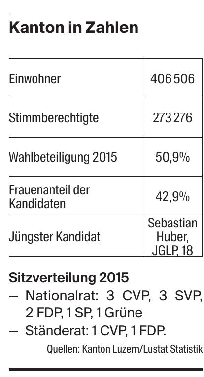 Kanton in Zahlen