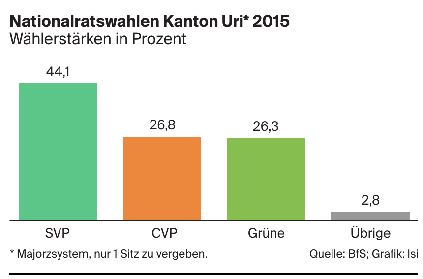 Nationalratswahlen Kanton Uri* 2015