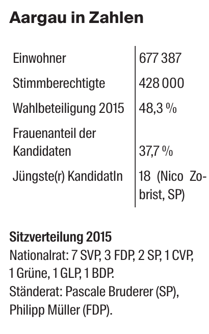 Aargau in Zahlen