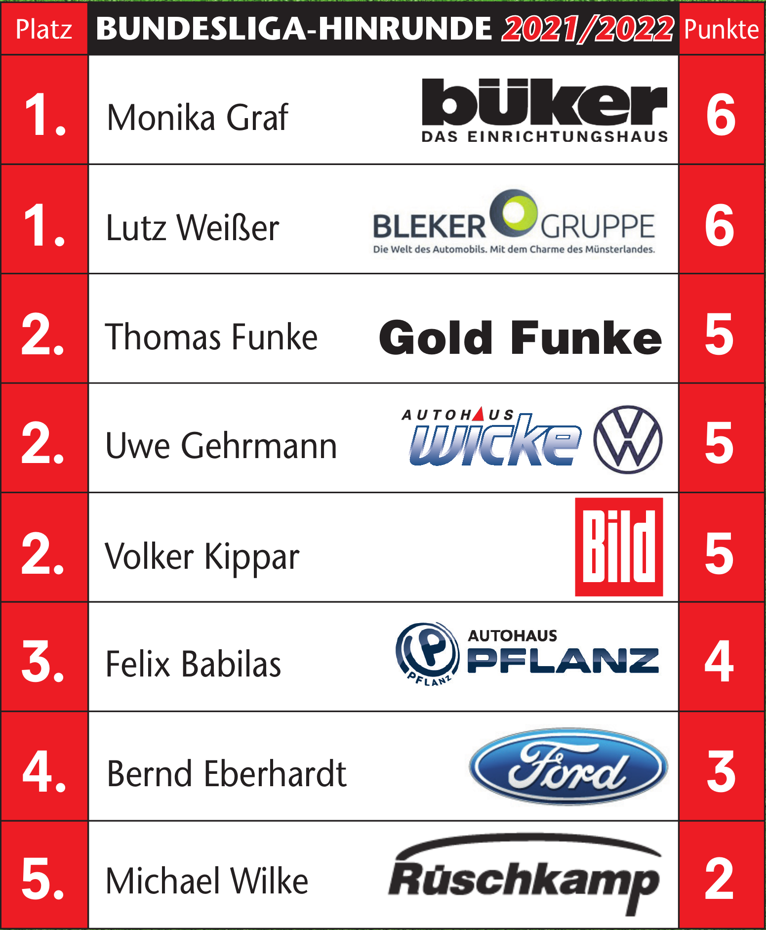 Bundesliga-Tipp 2021/22 Image 2