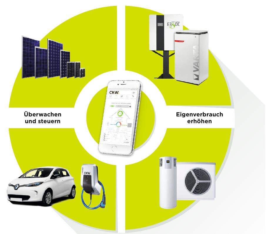 Durch das clevere Zusammenspiel von Solaranlage, Heizung, E-Ladestation, Batteriespeicher, Warmwasserboiler und anderen Komponenten lässt sich Energie und Geld sparen.