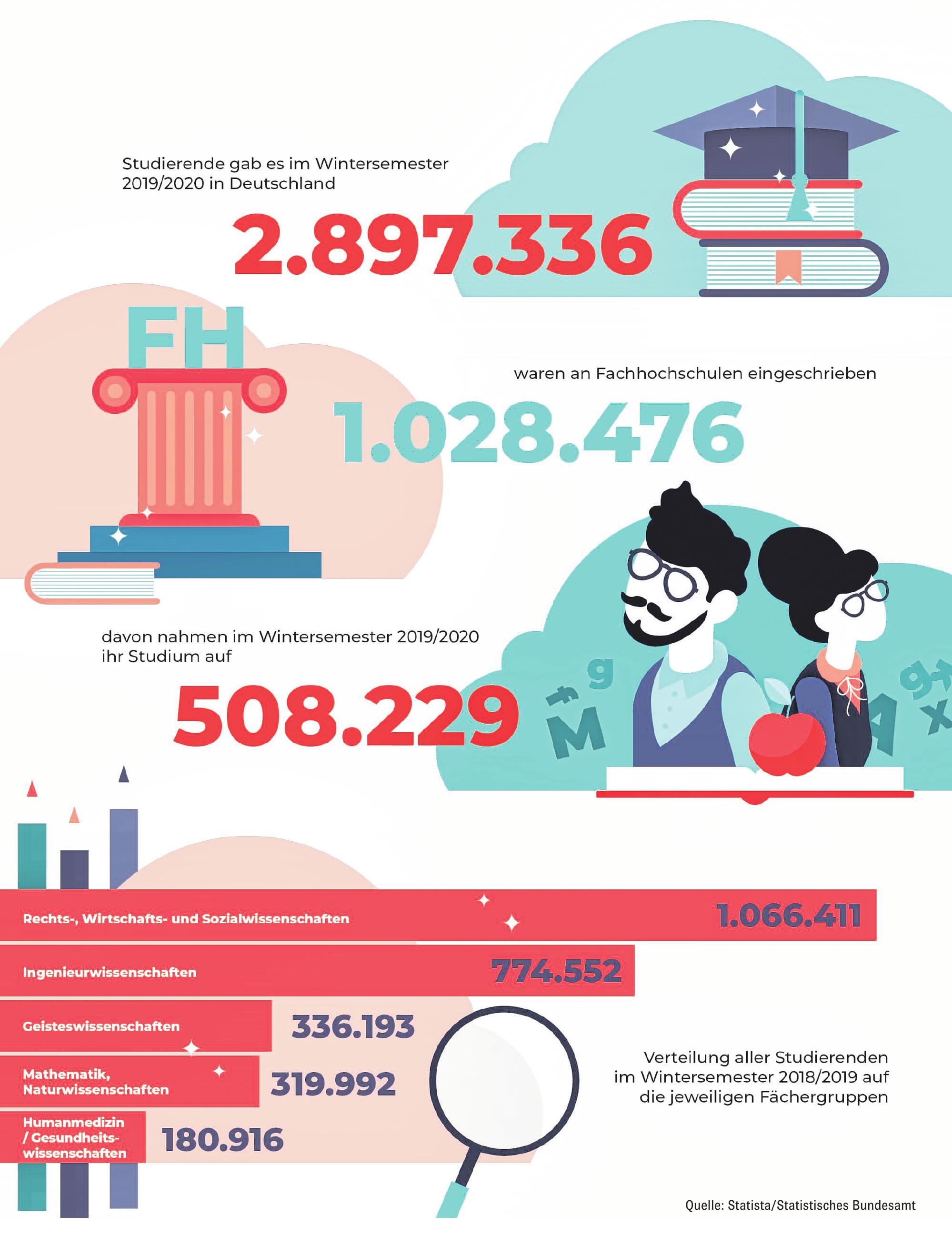 Statista/Statistisches Bundesamt