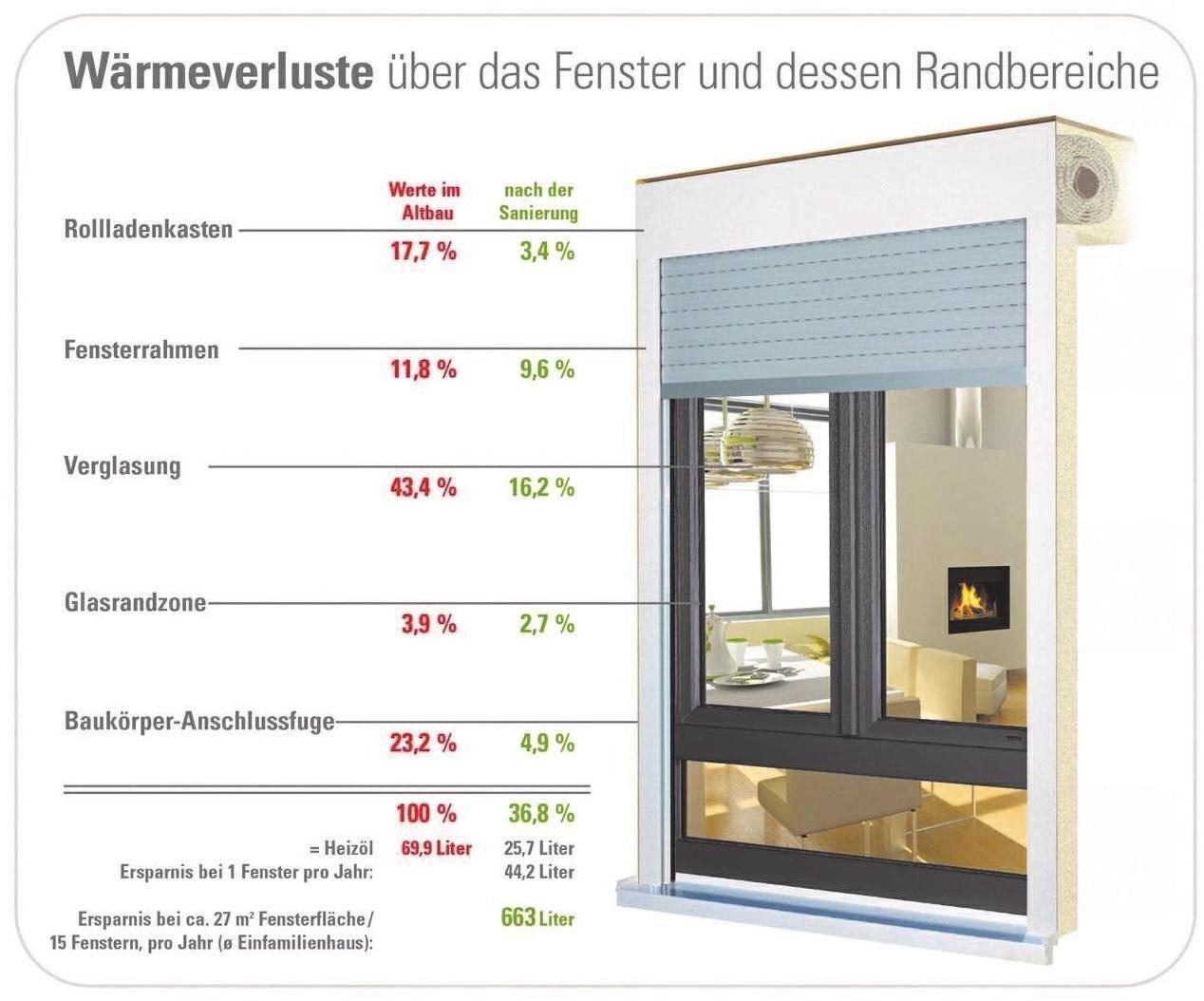 Um die 23 Prozent der Hauswärme geht allein durch die Baukörper-Anschlussfuge verloren. Erst wenn die neuen Fenster einen ebenbürtigenWandanschluss erhalten, werden Energieverluste wirksam eingedämmt. Foto: gay