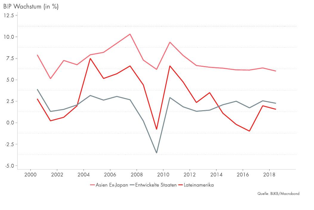Wachstumsmotor der Weltwirtschaft: Schwellenländer attraktiv für Investoren? Image 2