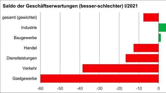 Das Ergebnis der aktuellen Konjunkturumfrage. GRAFIK. IHK