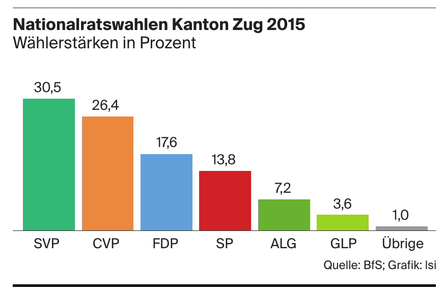 Nationalratswahlen Kanton Zug 2015