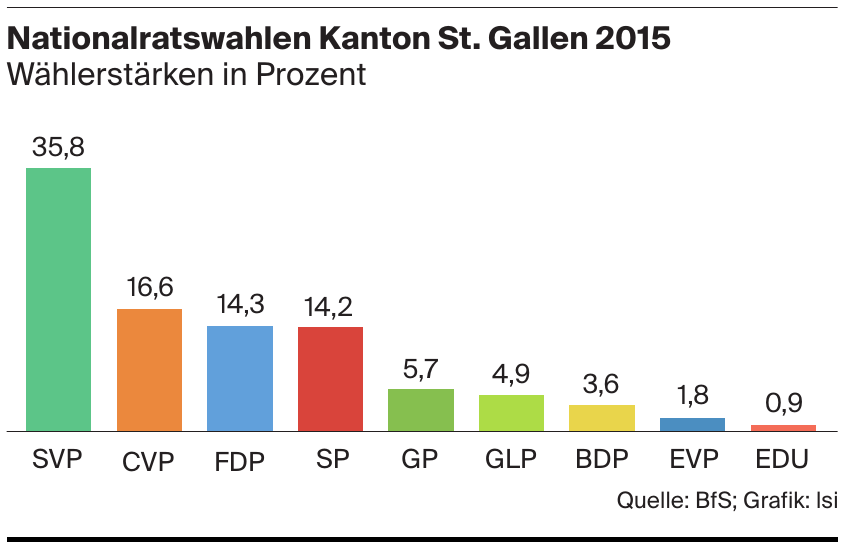 Nationalratswahlen Kanton St. Gallen 2015
