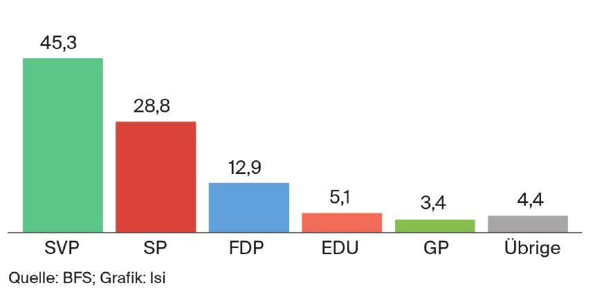 Nationalratswahlen Kanton Schaffhausen 2015 - Wählerstärken in Prozent Quelle: BFS; Grafik: lsi