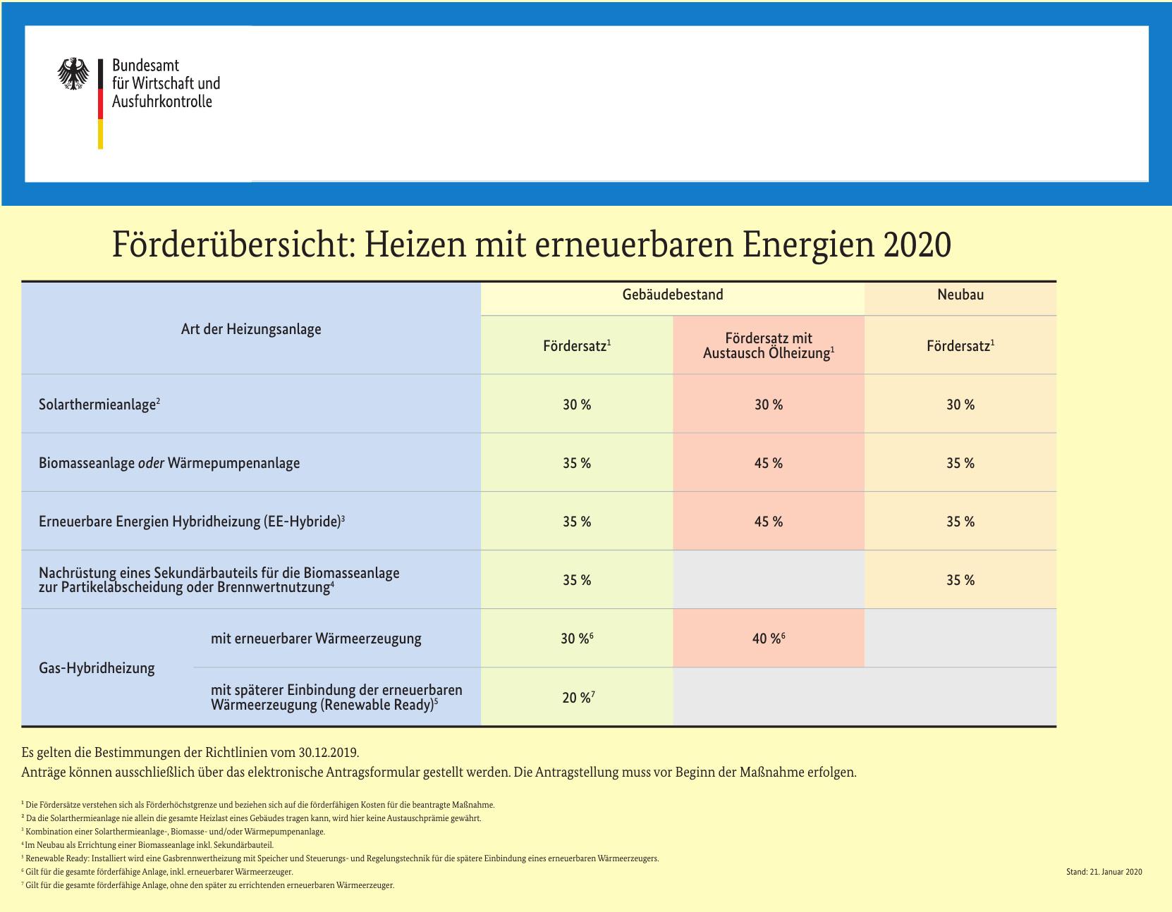 2020 ändert sich (fast) alles Image 2