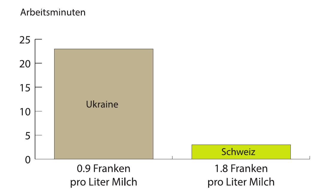 Für einen Liter Milch arbeitet man in der Ukraine ca. 23 Minuten, in der Schweiz 3 Minuten lang. Grafik: Thomas Pfann