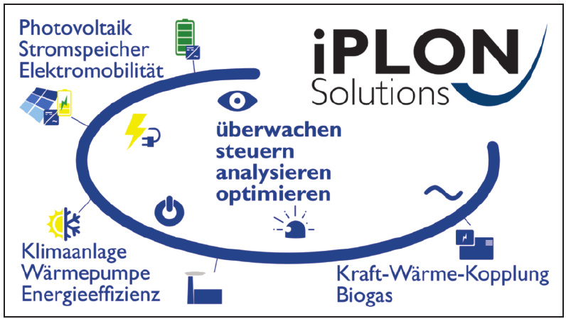 Iplon Solutions