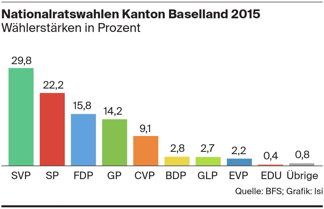 Nationalratswahlen Kanton Baselland 2015