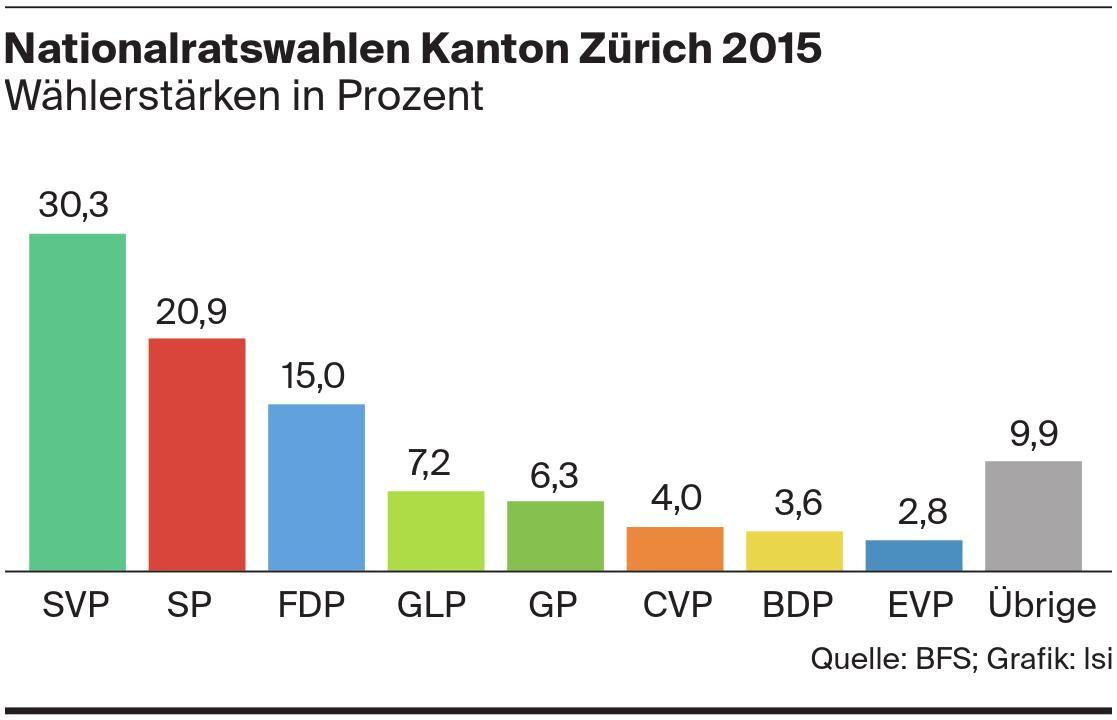 Nationalratswahlen Kanton Zürich 2015