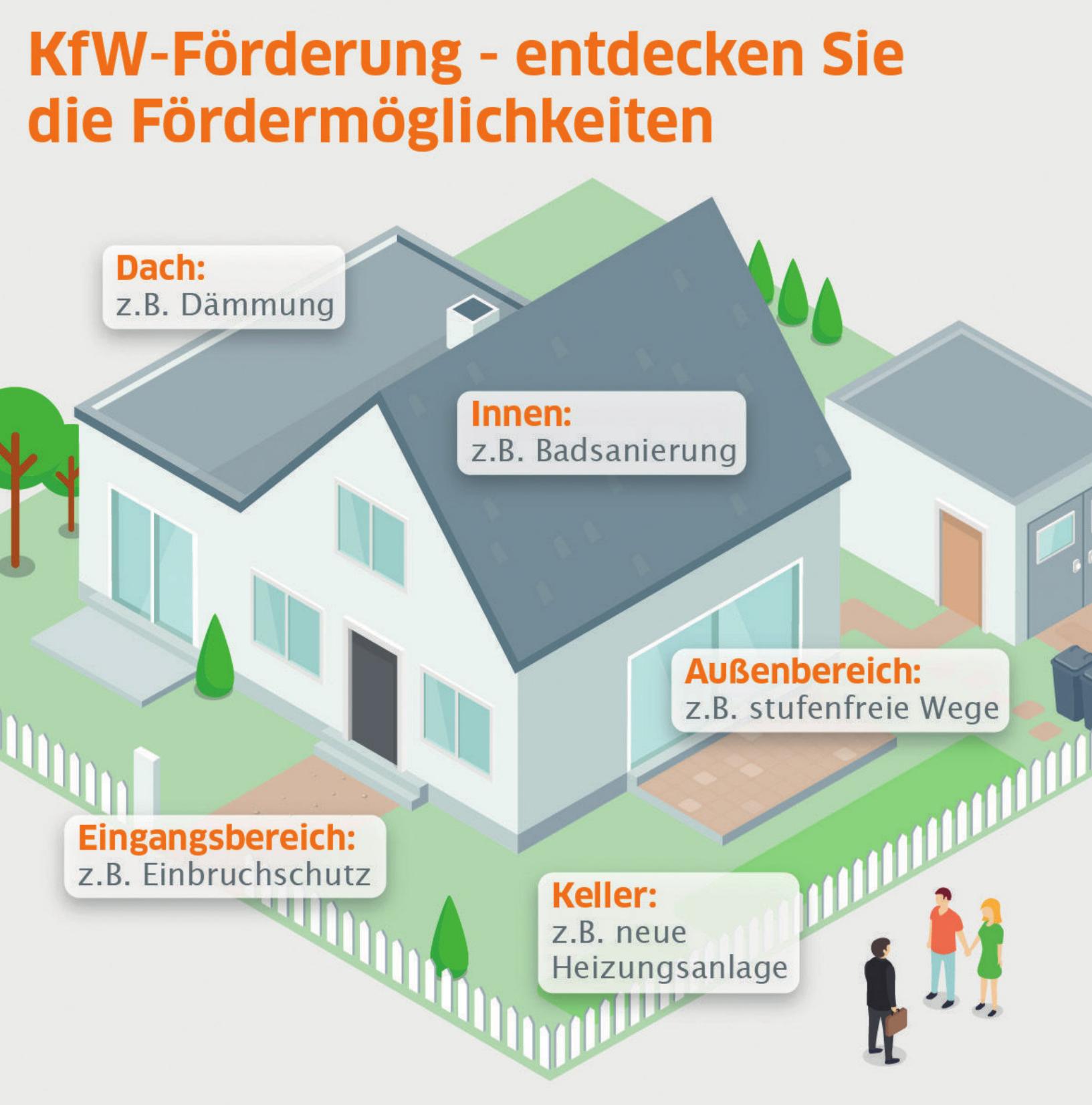 Die Grafik zeigt beispielhaft einige Möglichkeiten für KfW-Fördermittel beim Umbau Grafik: Interhyp AG