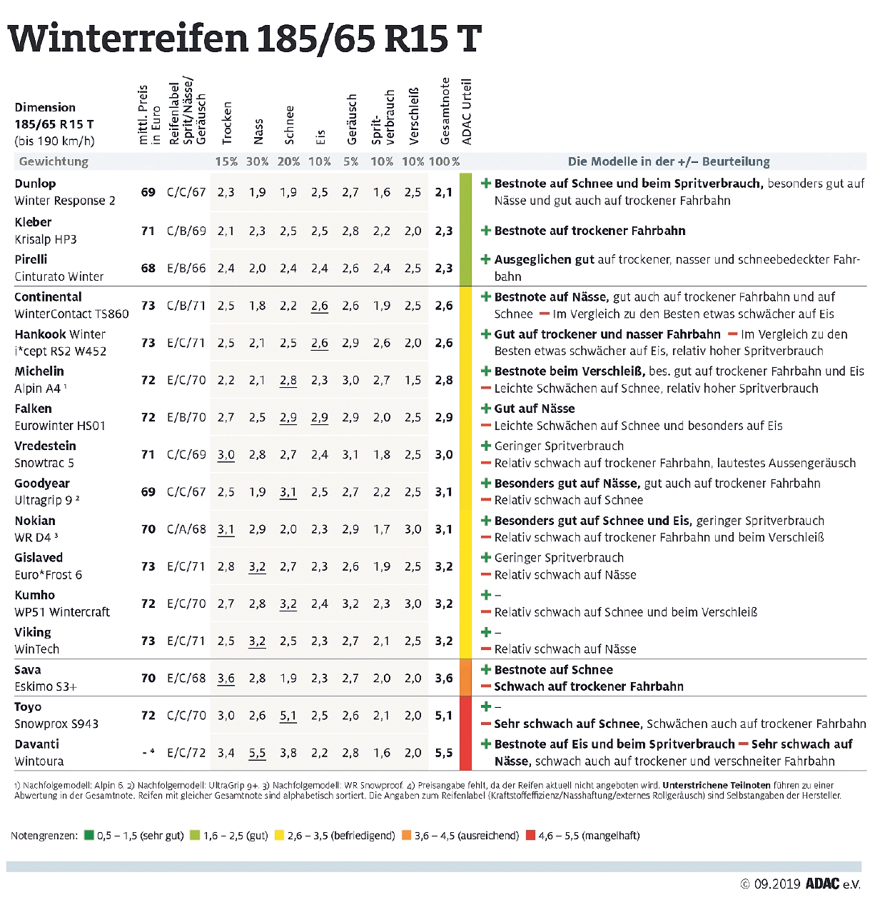 Winterreifen 185/65 R15 T
