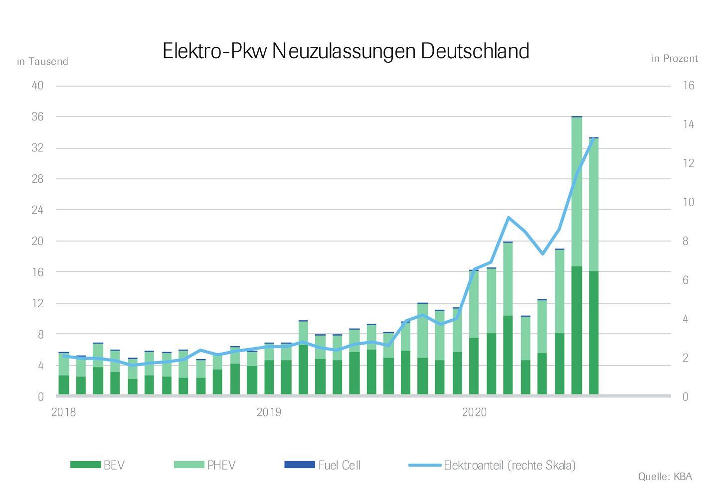 Die Neuzulassung von E-Mobilen legt deutlich zu Grafik: Verband der Automobilindustrie (VDA) / Foto: Petair - stock.adobe.com