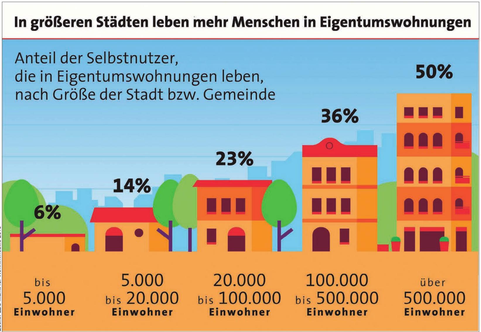 Quelle: LBS Markt für Wohnimmobilie 2019
