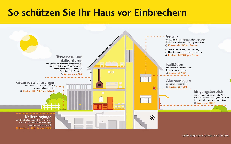 Diese kostengünstigen Maßnahmen schützen die eigenen vier Wände vor ungebetenem Besuch. Grafik: Schwäbisch Hall