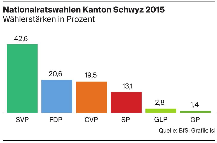 Nationalratswahlen Kanton Schwyz 2015