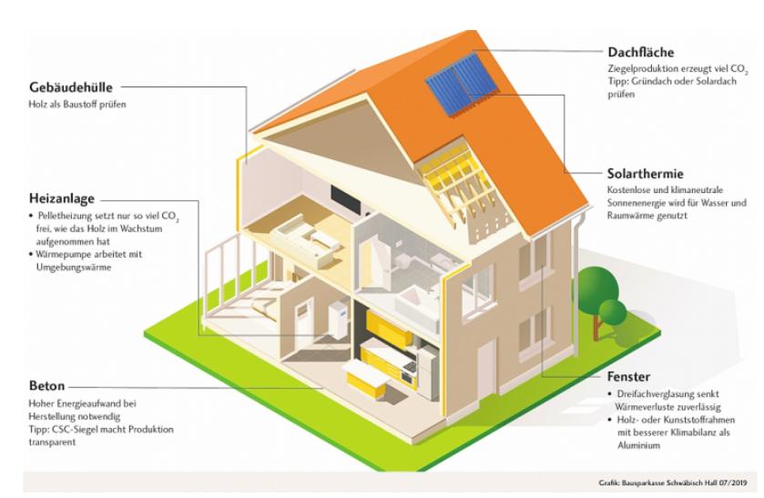 Umweltbewusste Bauherren können mit geschickter Planung ihren ökologischen Fußabdruck verringern.FOTO: SCHWÄBISCH HALL