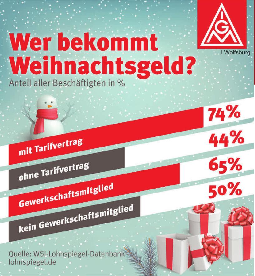 WSI-Lohnspiegel-Datenbank