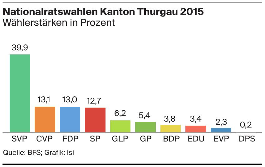 Nationalratswahlen Kanton Thurgau 2015